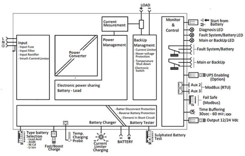Block diagram of Adel UPS system