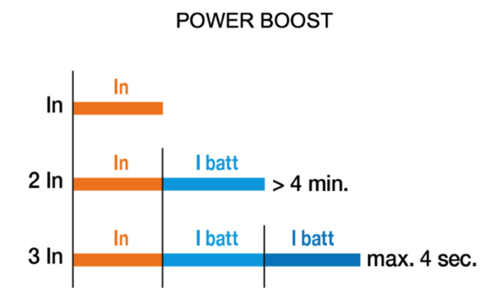 Power Boost Battery Charging Mode