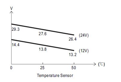SCP UPS power supply battery v temp charging graph