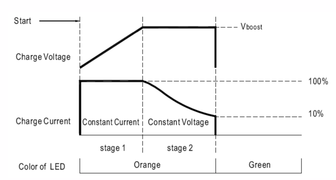 Stage 2 battery charging curve
