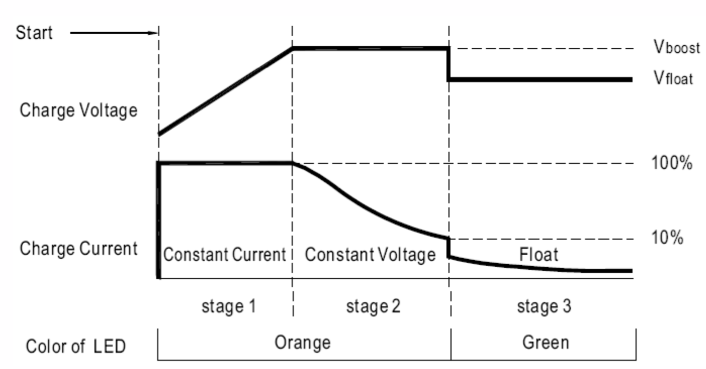 Stage 3 battery charging curve